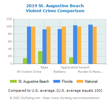 St. Augustine Beach Violent Crime vs. State and National Comparison