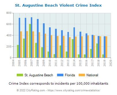 St. Augustine Beach Violent Crime vs. State and National Per Capita