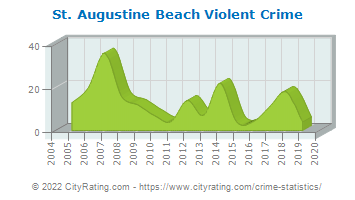 St. Augustine Beach Violent Crime