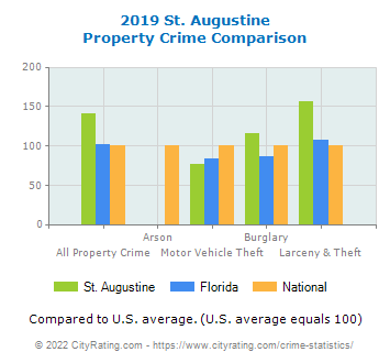 St. Augustine Property Crime vs. State and National Comparison