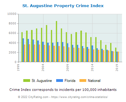 St. Augustine Property Crime vs. State and National Per Capita