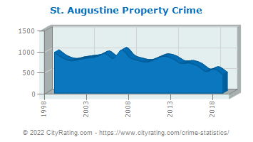 St. Augustine Property Crime