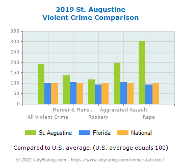 St. Augustine Violent Crime vs. State and National Comparison
