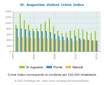 St. Augustine Violent Crime vs. State and National Per Capita