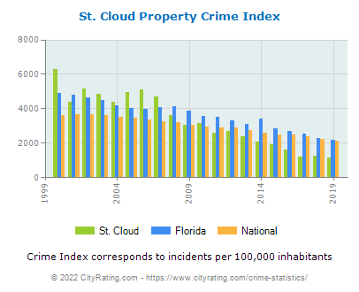 St. Cloud Property Crime vs. State and National Per Capita