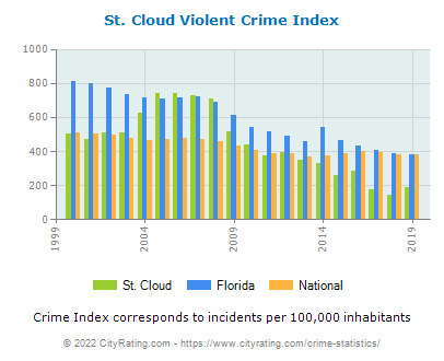 St. Cloud Violent Crime vs. State and National Per Capita