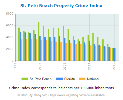 St. Pete Beach Property Crime vs. State and National Per Capita
