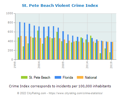 St. Pete Beach Violent Crime vs. State and National Per Capita