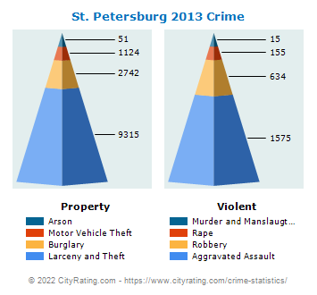 St. Petersburg Crime 2013