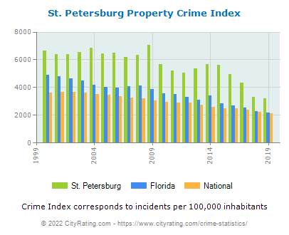 St. Petersburg Property Crime vs. State and National Per Capita
