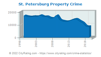 St. Petersburg Property Crime