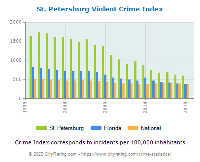 St. Petersburg Violent Crime vs. State and National Per Capita