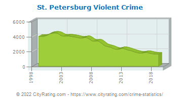 St. Petersburg Violent Crime