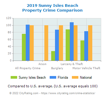 Sunny Isles Beach Property Crime vs. State and National Comparison