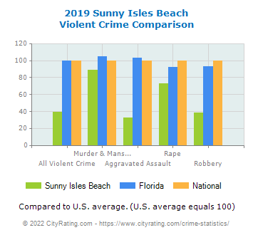 Sunny Isles Beach Violent Crime vs. State and National Comparison