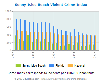 Sunny Isles Beach Violent Crime vs. State and National Per Capita