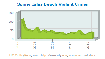 Sunny Isles Beach Violent Crime