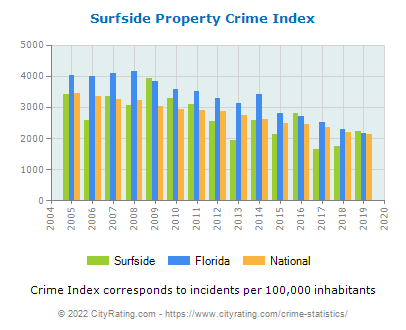Surfside Property Crime vs. State and National Per Capita