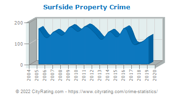 Surfside Property Crime