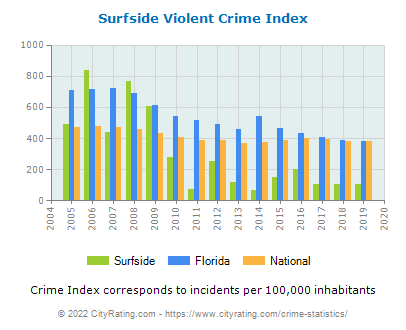 Surfside Violent Crime vs. State and National Per Capita