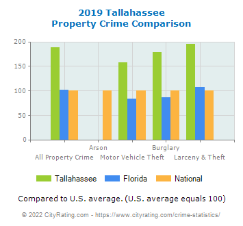 Tallahassee Property Crime vs. State and National Comparison