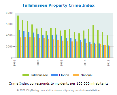 Tallahassee Property Crime vs. State and National Per Capita