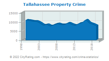 Tallahassee Property Crime