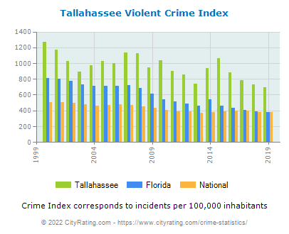 Tallahassee Violent Crime vs. State and National Per Capita