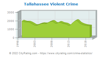 Tallahassee Violent Crime