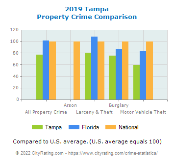 Tampa Property Crime vs. State and National Comparison