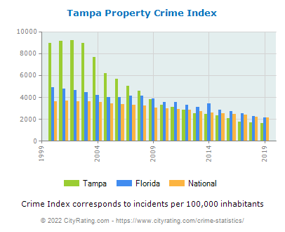Tampa Property Crime vs. State and National Per Capita