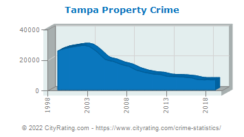 Tampa Property Crime