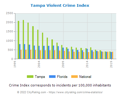 Tampa Violent Crime vs. State and National Per Capita
