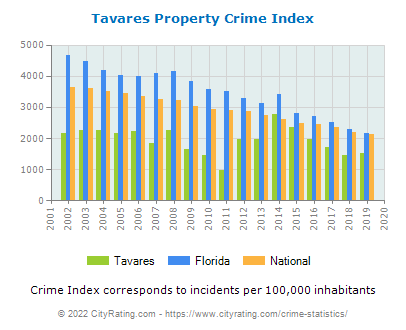 Tavares Property Crime vs. State and National Per Capita