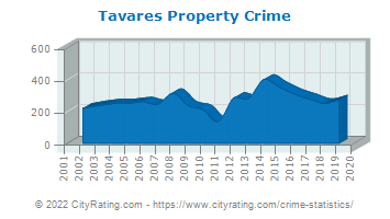 Tavares Property Crime