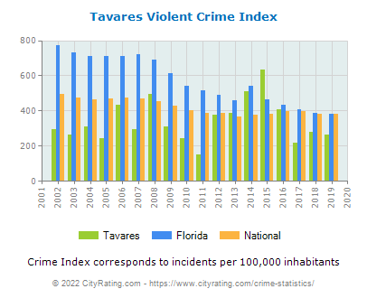 Tavares Violent Crime vs. State and National Per Capita