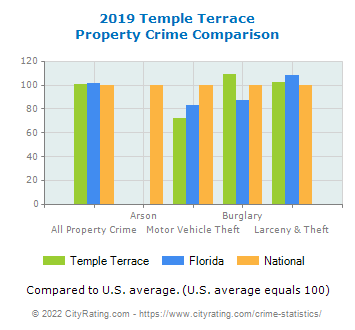 Temple Terrace Property Crime vs. State and National Comparison