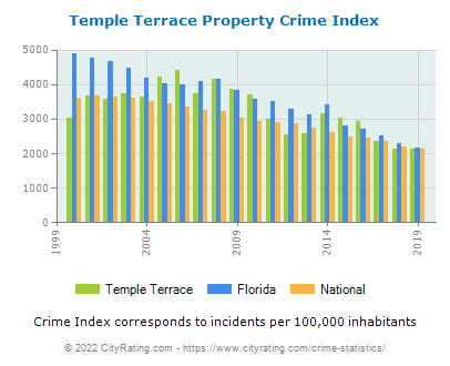 Temple Terrace Property Crime vs. State and National Per Capita
