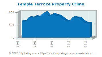 Temple Terrace Property Crime