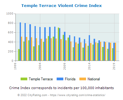 Temple Terrace Violent Crime vs. State and National Per Capita