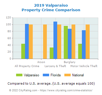 Valparaiso Property Crime vs. State and National Comparison