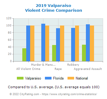 Valparaiso Violent Crime vs. State and National Comparison
