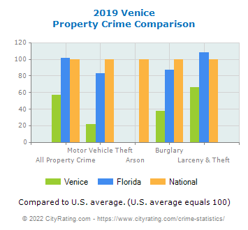 Venice Property Crime vs. State and National Comparison