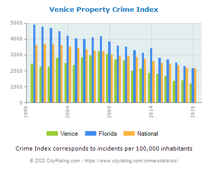 Venice Property Crime vs. State and National Per Capita