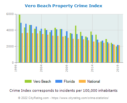 Vero Beach Property Crime vs. State and National Per Capita