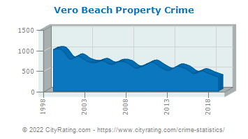 Vero Beach Property Crime