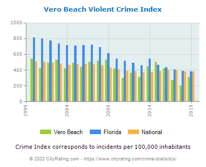 Vero Beach Violent Crime vs. State and National Per Capita