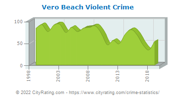 Vero Beach Violent Crime