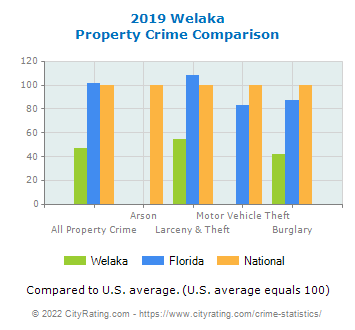 Welaka Property Crime vs. State and National Comparison
