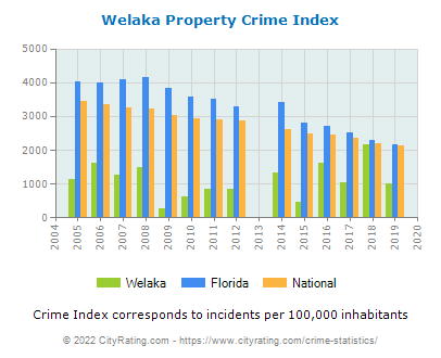 Welaka Property Crime vs. State and National Per Capita
